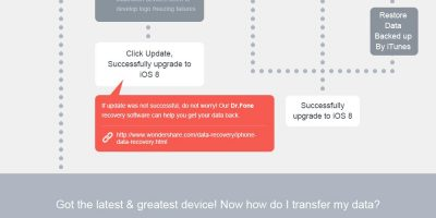 iOS 8: How to Upgrade Your Device Safely [Infographic]
