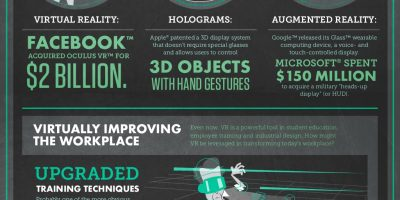 Virtual Reality At Work {Infographic}