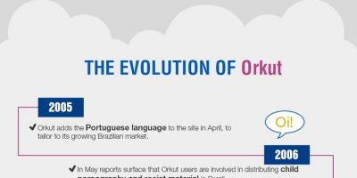 The End for Orkut {Infographic}