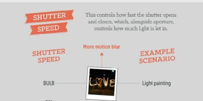Manual Photographer's Cheat Sheet {Infographic}