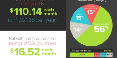Home Automation 101 {Infographic}