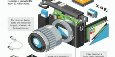 How Photography Actually Works {Infographic}
