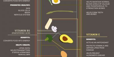Guide to Vitamins In Your Food