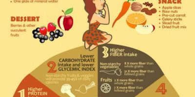 Paleo Diet: A Guide {Infographic}