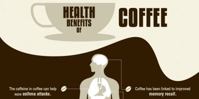 Coffee / Tea & Your Health {Infographic}