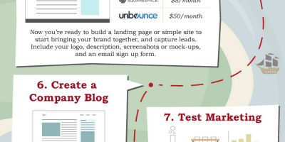 10 Steps to Launch for Under $1,500 {Infographic}