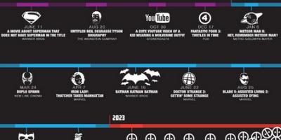 Beyond the Future of Superhero Movies [Infographic]
