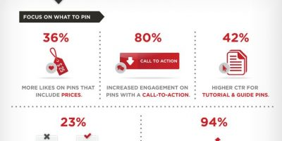 How to Increase Pinterest Engagement {Infographic}