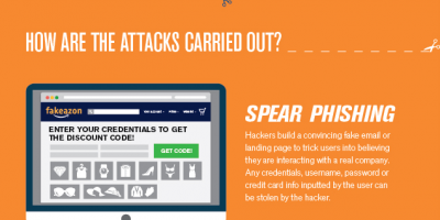 How Hackers Attacked On Cyber Monday {Infographic}