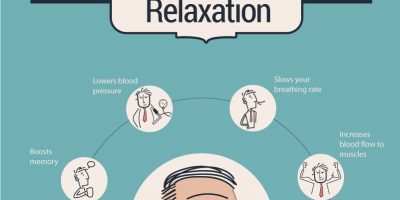 Science of Relaxation and Stress [Infographic}
