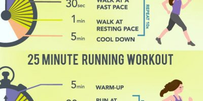 Guide to Interval Training {Infographic}