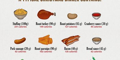 Christmas Calories Facts