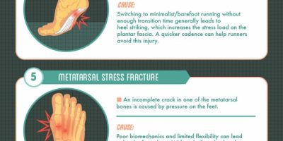 Barefoot Running: Common Injuries