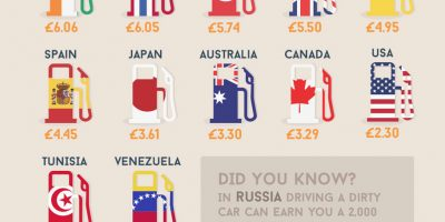 Crazy Car Stats From Around the World {Infographic}