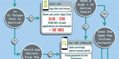 Mobile App Monetization {Infographic}