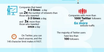 How Often To Post, Tweet, Facebook {Infographic}