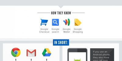 How Much Does Google Really Know About You? {Infographic}