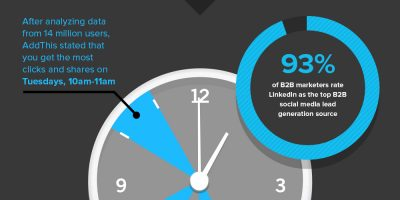 The Best Time for Social Posting {Infographic}