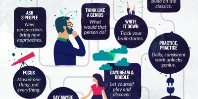 21 Ways To Unlock Your Creativity {Infographic}