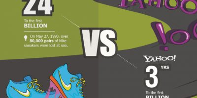 How Fast Top Companies Reached $1 Billion in Worth {Infographic}