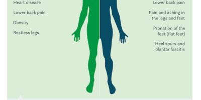 Sitting or Standing – The Risks {Infographic}
