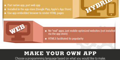 Facts About Mobile Apps {Infographic}