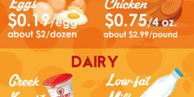 How to Eat Well on a Budget {Infographic}