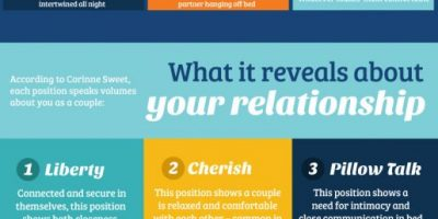 The Ultimate Guide to Sleeping Positions for Couples [Infographic]
