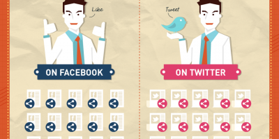 The Formula for Viral Share {Infographic}