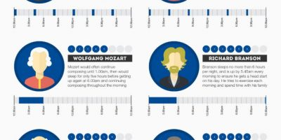 Sleeping Habits of Famous People {Infographic}