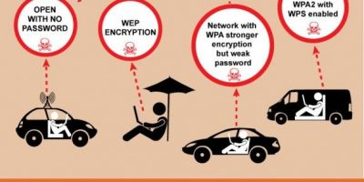 How WiFi Networks Get Hacked {Infographic}
