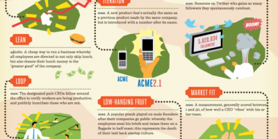 Buzzwords Entrepreneurs Should Know {Infographic}