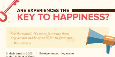 Can Money Buy Happiness? {Infographic}