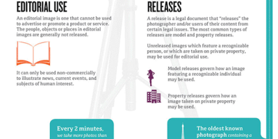 Creating Photos/Videos for Commercial Use {Infographic}
