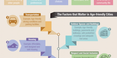Living In Age-Friendly City {Infographic}
