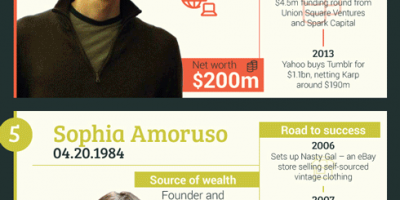 CEOs Who Made Their Fortune Before They Were 30 {Infographic}