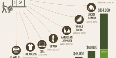 How Much Money You Need To Start a Company? {Infographic}