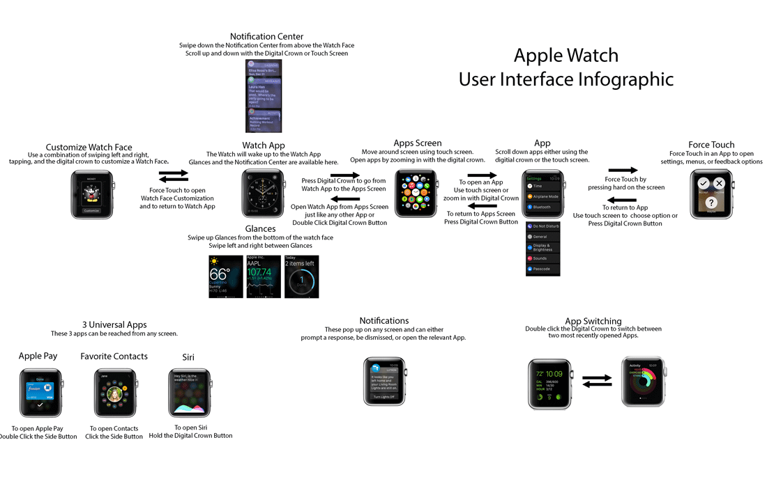 apple-watch-user-interface