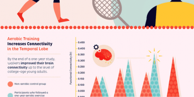 Your Brain on Exercise {Infographic}