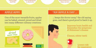 Why Apples Are Good For You {Infographic}