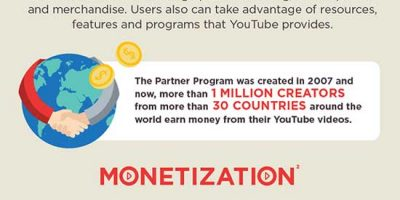 Business of YouTube {Infographic}