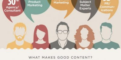 The Secret to Content Marketing {Infographic}