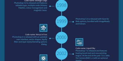 The History of Photoshop {Infographic}
