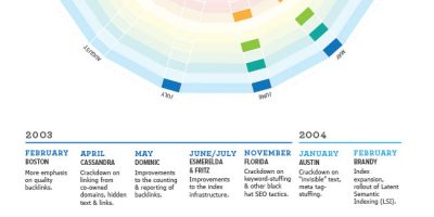 Visual History of Google Algorithm Updates {Infographic}