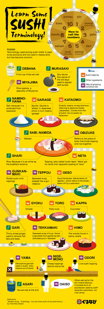 learn-some-sushi