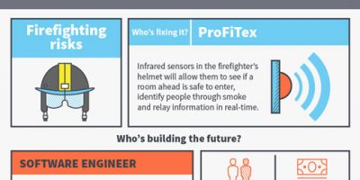 Wearable Technology Jobs Of the Future {Infographic}