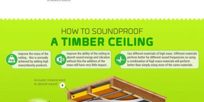 Guide To Soundproofing A Room {Infographic}