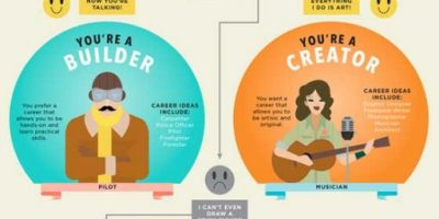 What's Your Career Personality Type? {Infographic}