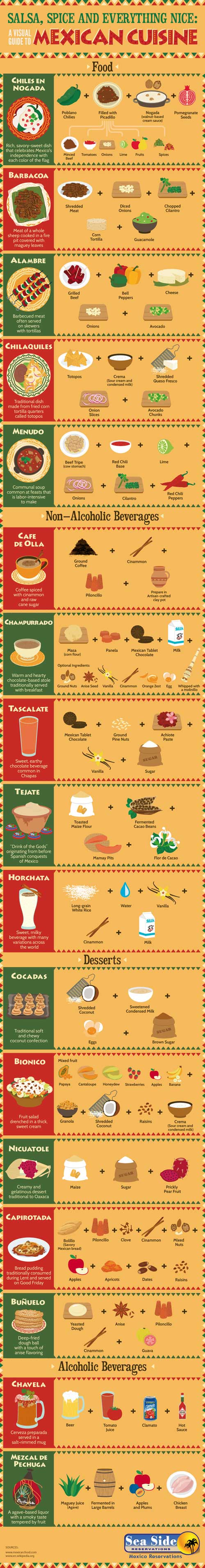 mexicnan-food-guide