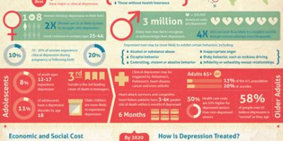 An In-Depth Look At Depression {Infographic}